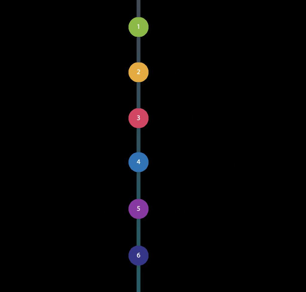 ucas timeline