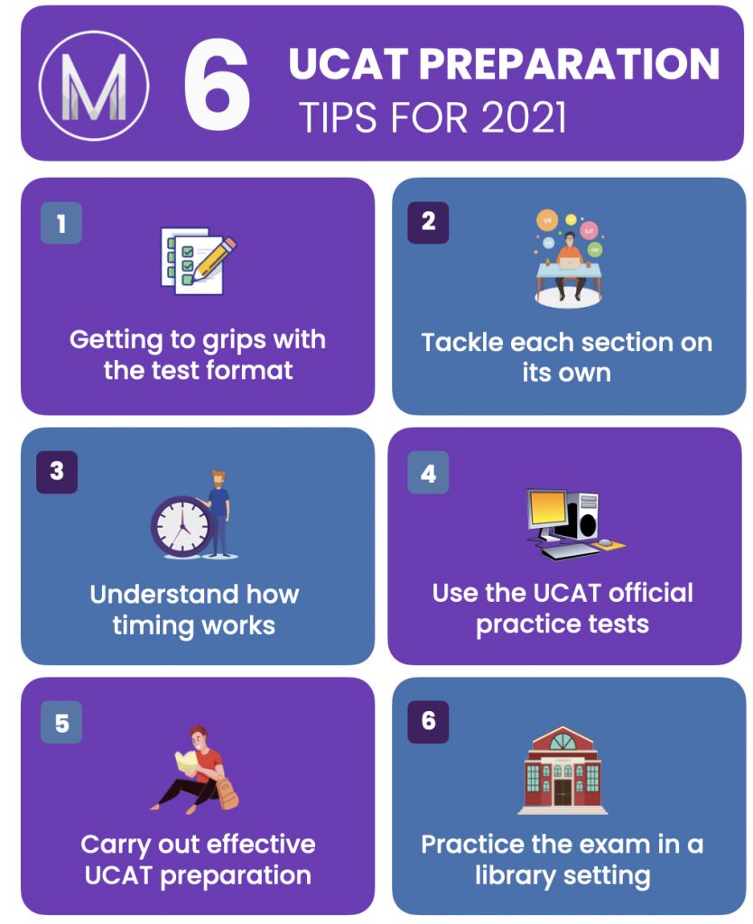 UCAT Preparation Tips 2021 Infographic